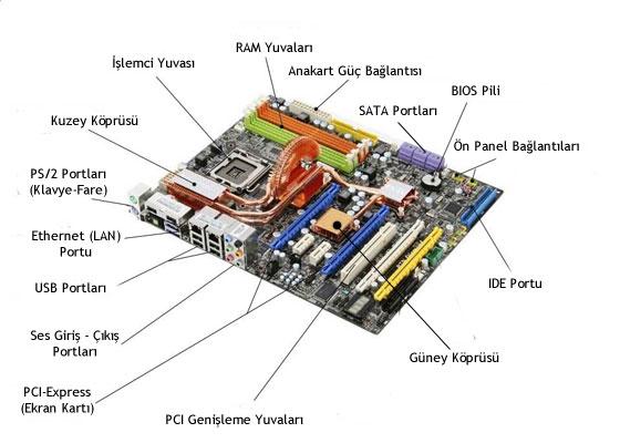 Bilgisayar İç Donanım Birimleri Nelerdir